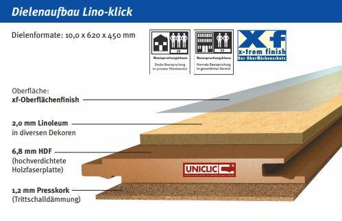 Dielenaufbau Linoleumboden Lino-klick
