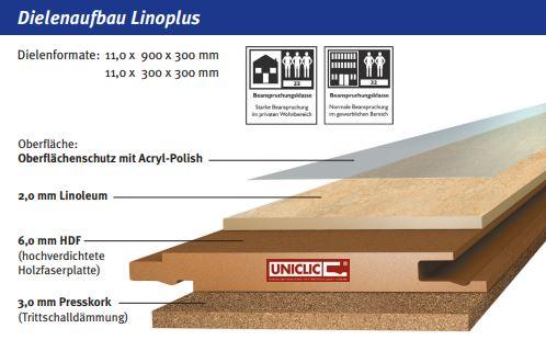 Dielenaufbau Linoleumboden Lino-Plus